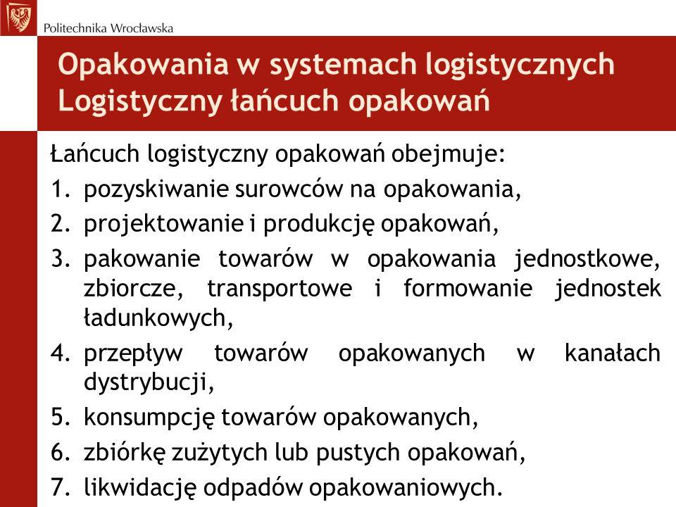Opakowania w systemach logistycznych Logistyczny łańcuch opakowań