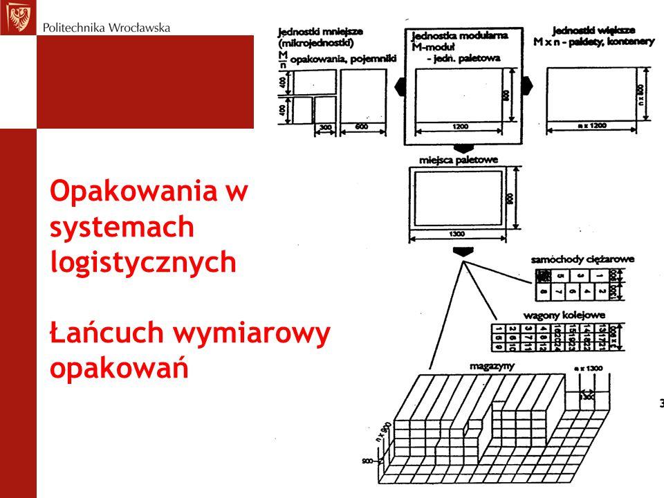 Opakowania w systemach logistycznych Łańcuch wymiarowy opakowań