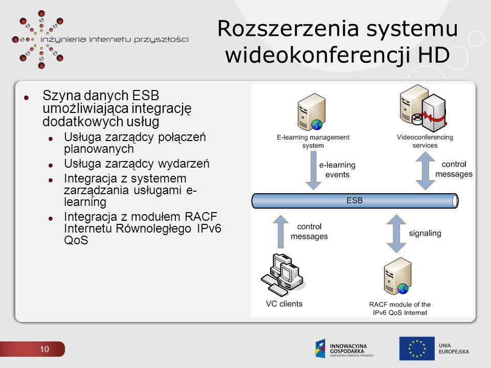 Rozszerzenia systemu wideokonferencji HD