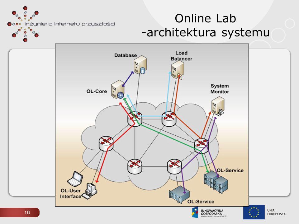 Online Lab -architektura systemu