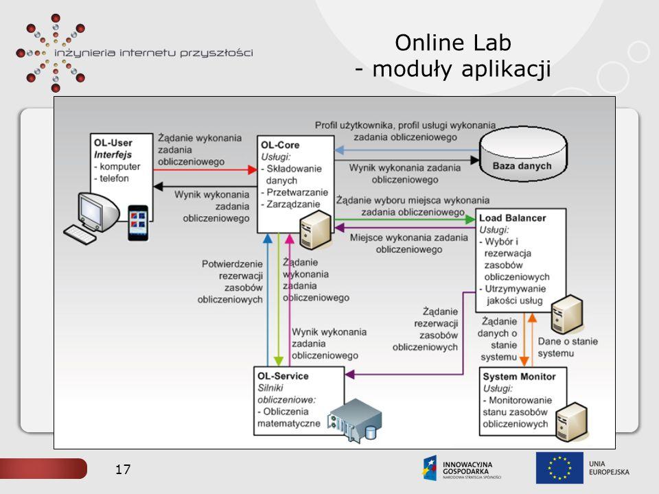 Online Lab - moduły aplikacji