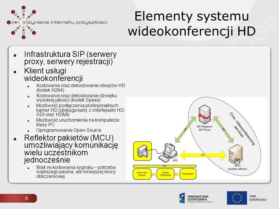 Elementy systemu wideokonferencji HD