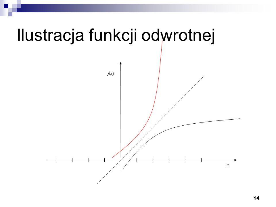 Ilustracja funkcji odwrotnej