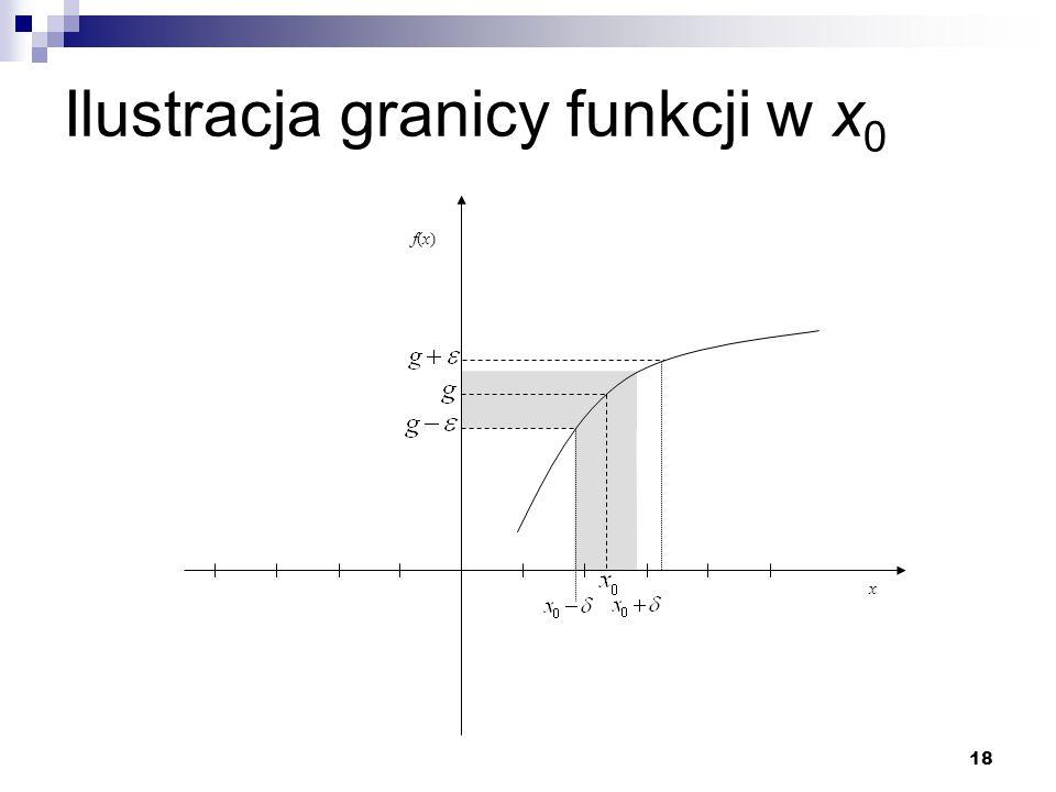 Ilustracja granicy funkcji w x0