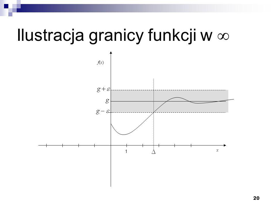 Ilustracja granicy funkcji w 