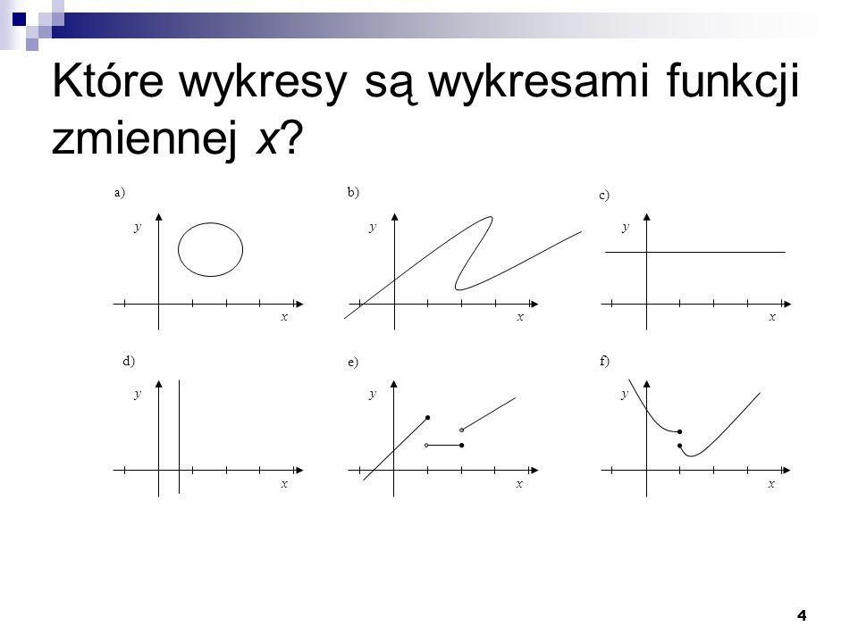 Które wykresy są wykresami funkcji zmiennej x