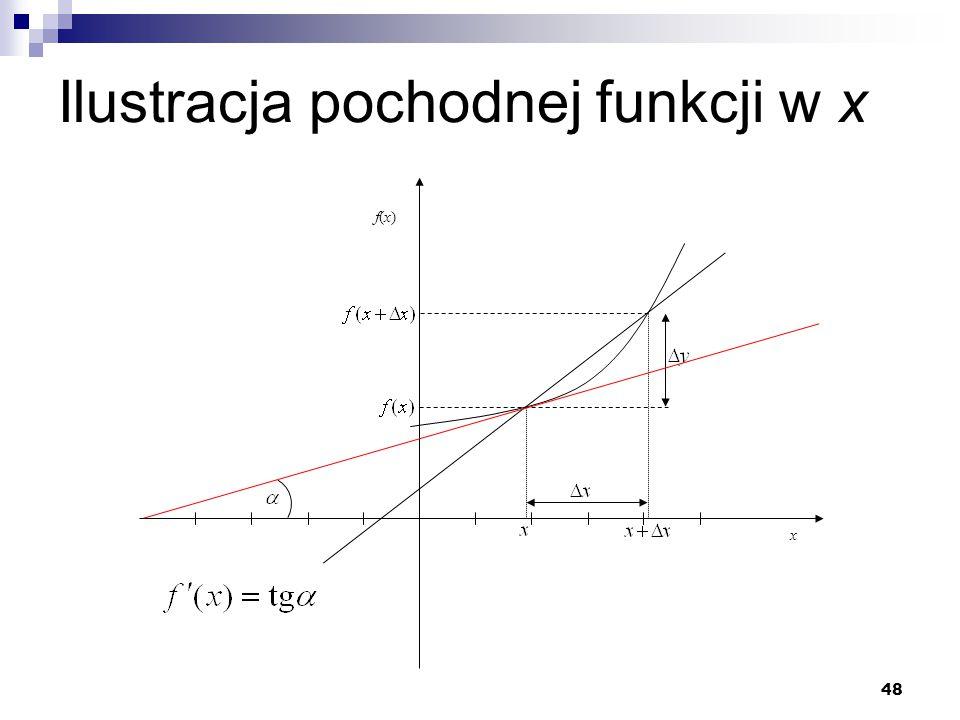 Ilustracja pochodnej funkcji w x