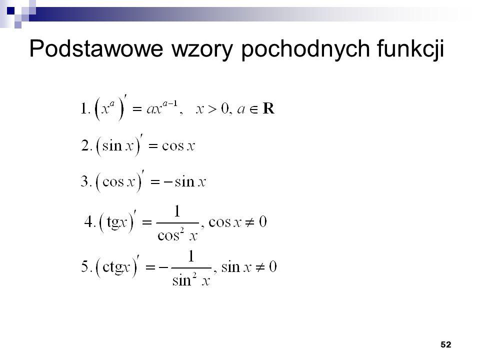 Podstawowe wzory pochodnych funkcji