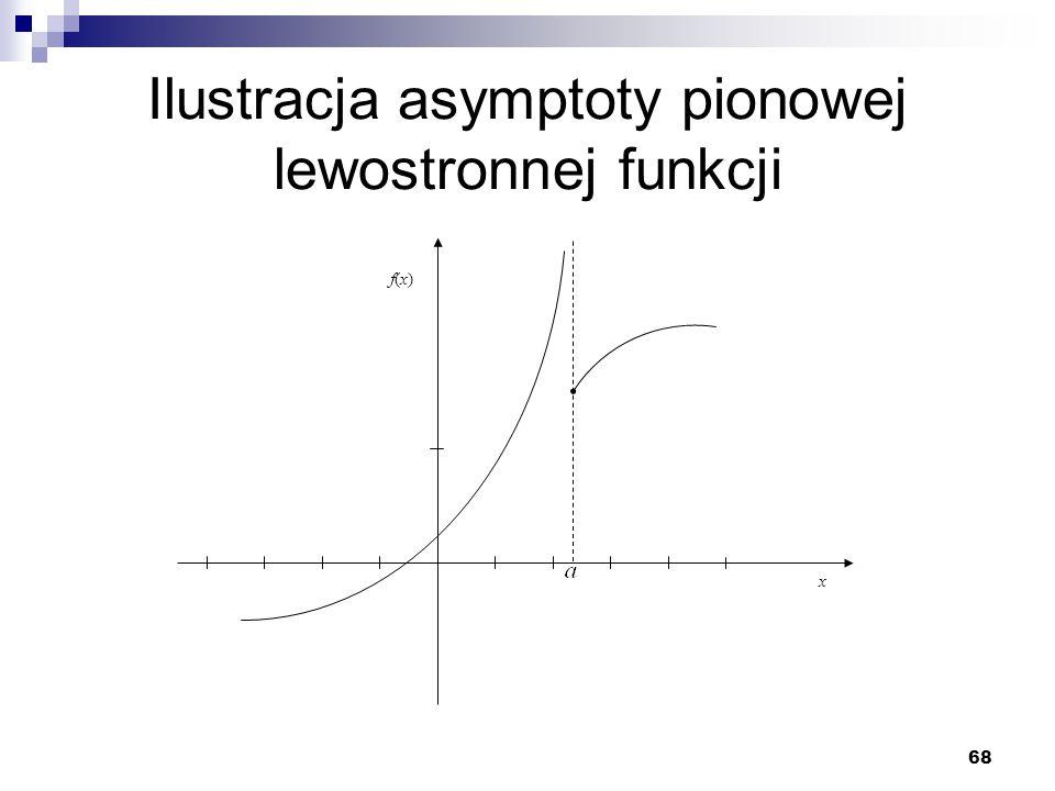Ilustracja asymptoty pionowej lewostronnej funkcji