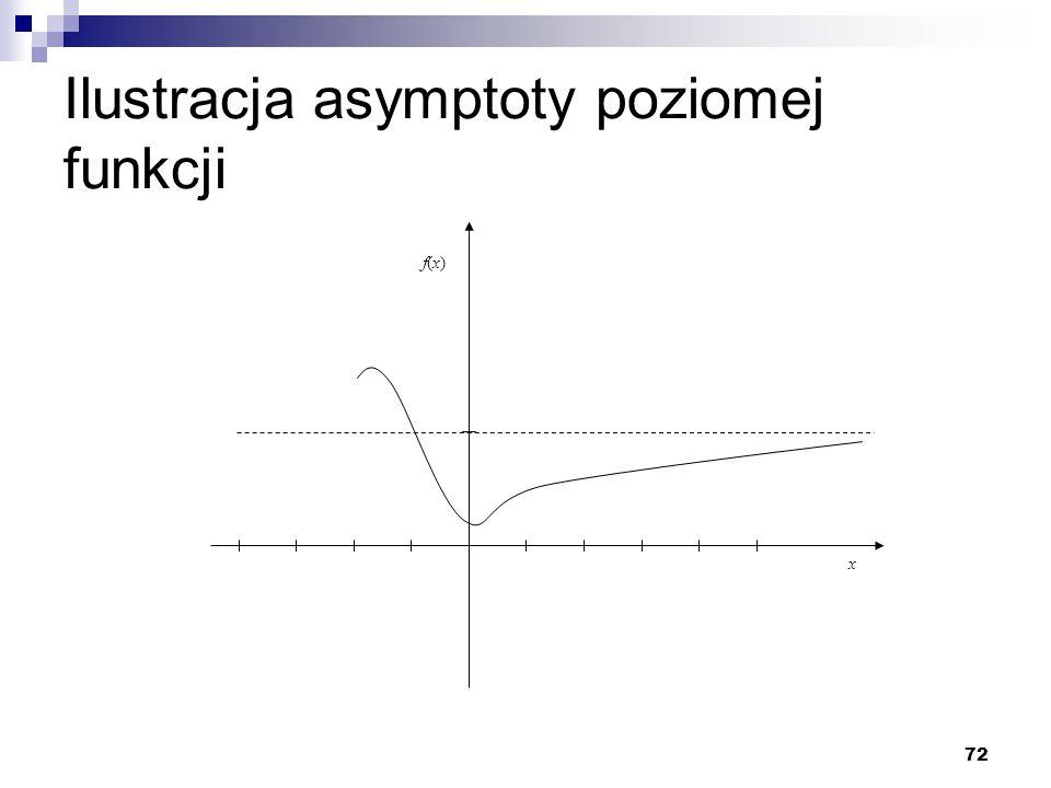 Ilustracja asymptoty poziomej funkcji