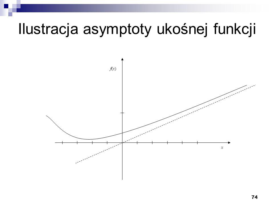 Ilustracja asymptoty ukośnej funkcji