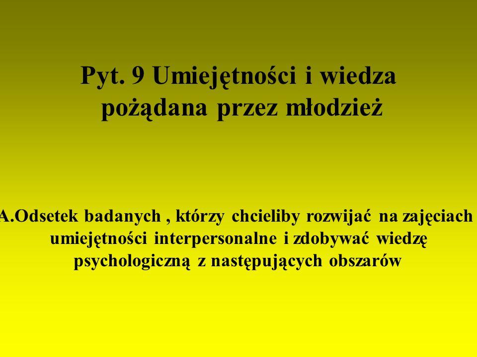 Pyt. 9 Umiejętności i wiedza pożądana przez młodzież