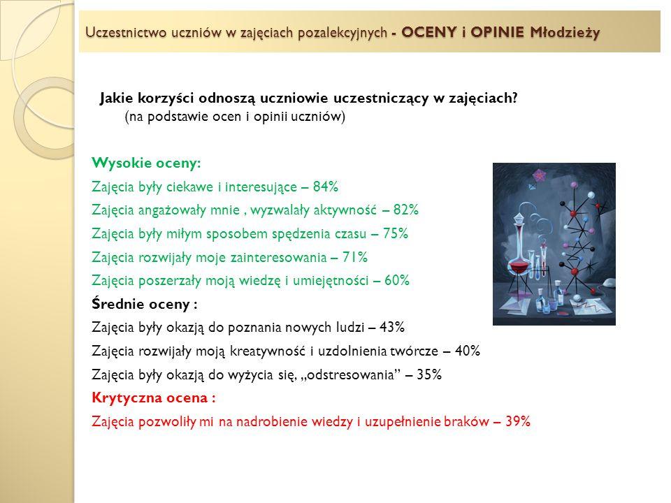 Uczestnictwo uczniów w zajęciach pozalekcyjnych - OCENY i OPINIE Młodzieży