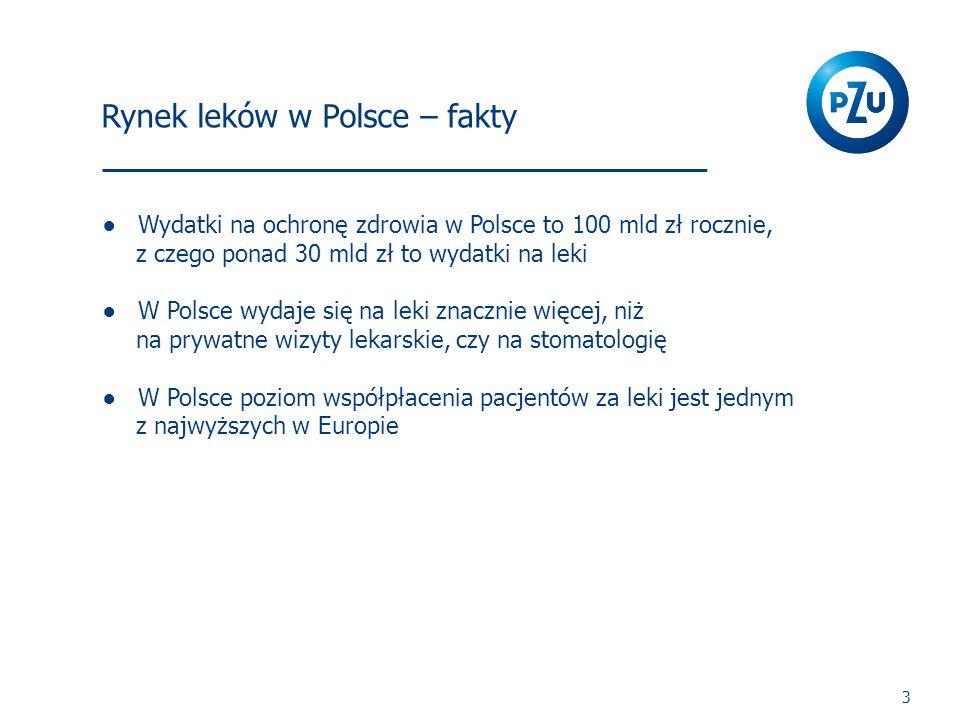 Rynek leków w Polsce – fakty