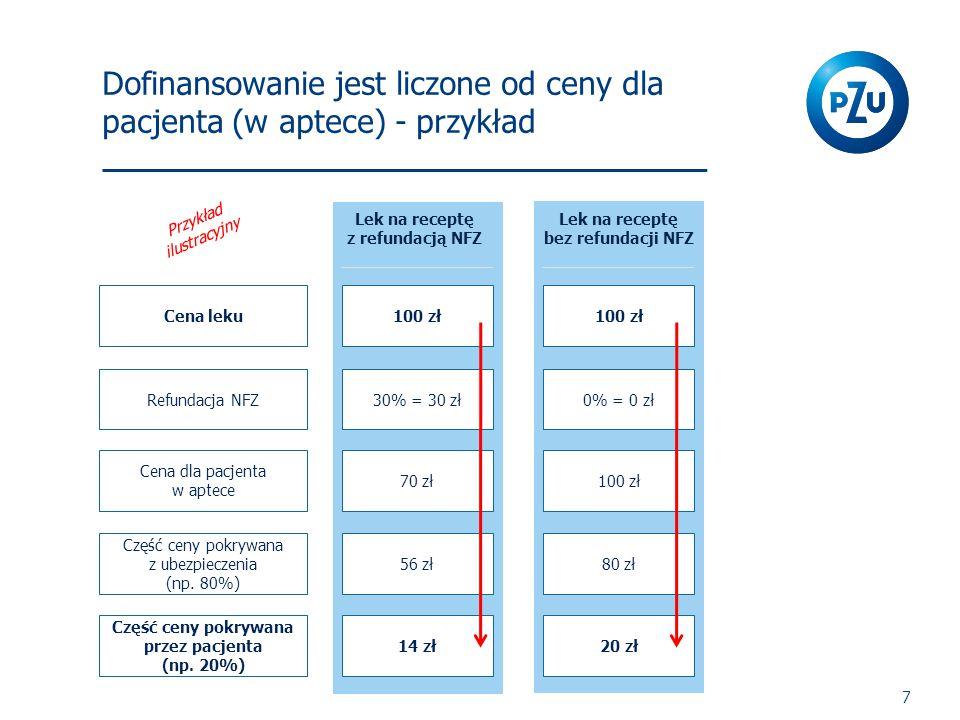 Dofinansowanie jest liczone od ceny dla pacjenta (w aptece) - przykład