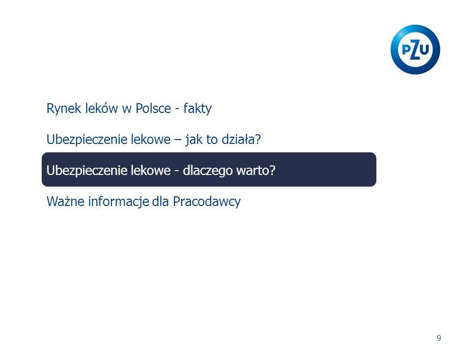 Rynek leków w Polsce - fakty