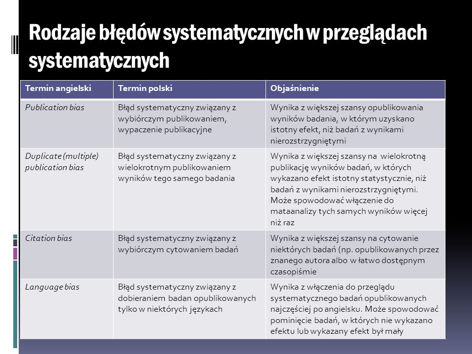 Rodzaje błędów systematycznych w przeglądach systematycznych