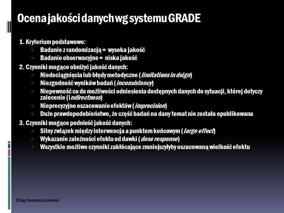 Ocena jakości danych wg systemu GRADE