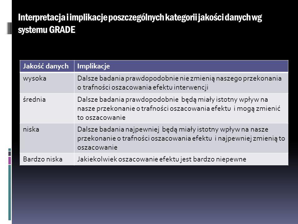 Interpretacja i implikacje poszczególnych kategorii jakości danych wg systemu GRADE