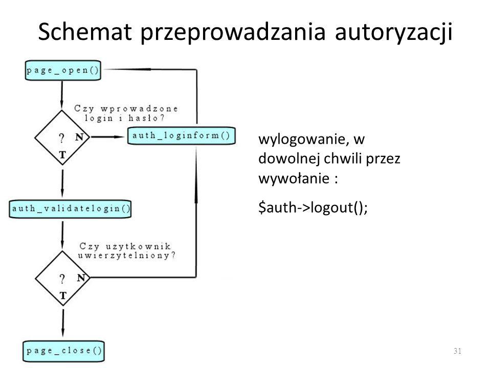 Schemat przeprowadzania autoryzacji