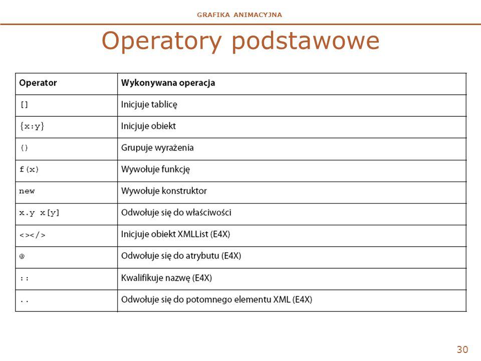 Operatory podstawowe