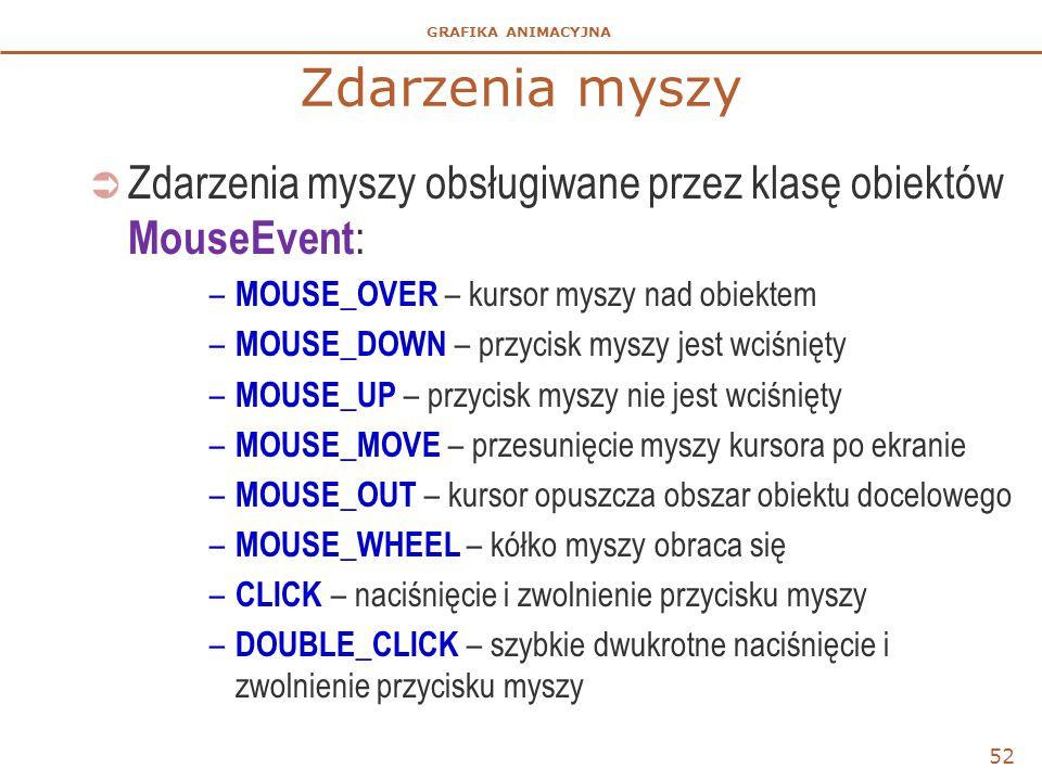 Zdarzenia myszy Zdarzenia myszy obsługiwane przez klasę obiektów MouseEvent: MOUSE_OVER – kursor myszy nad obiektem.