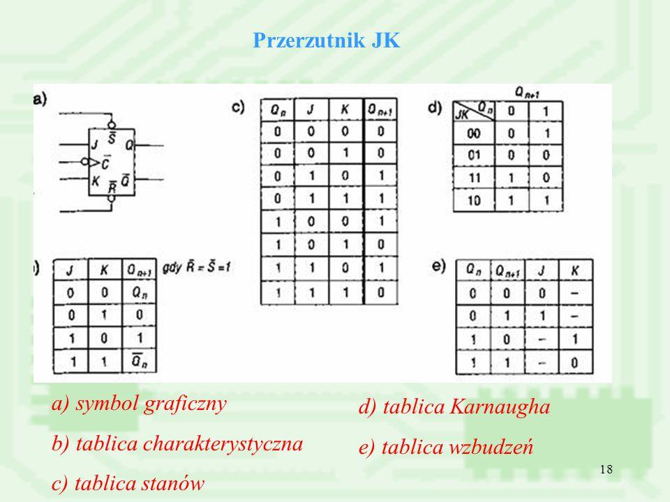 Przerzutnik JK a) symbol graficzny. b) tablica charakterystyczna. c) tablica stanów. d) tablica Karnaugha.