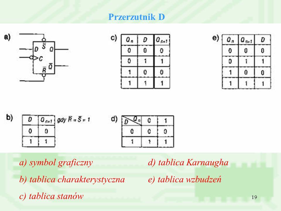 Przerzutnik D a) symbol graficzny. b) tablica charakterystyczna. c) tablica stanów. d) tablica Karnaugha.