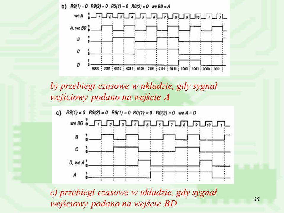 b) przebiegi czasowe w układzie, gdy sygnał wejściowy podano na wejście A