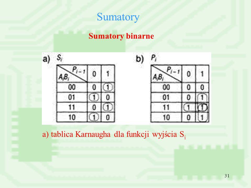 Sumatory Sumatory binarne a) tablica Karnaugha dla funkcji wyjścia Si