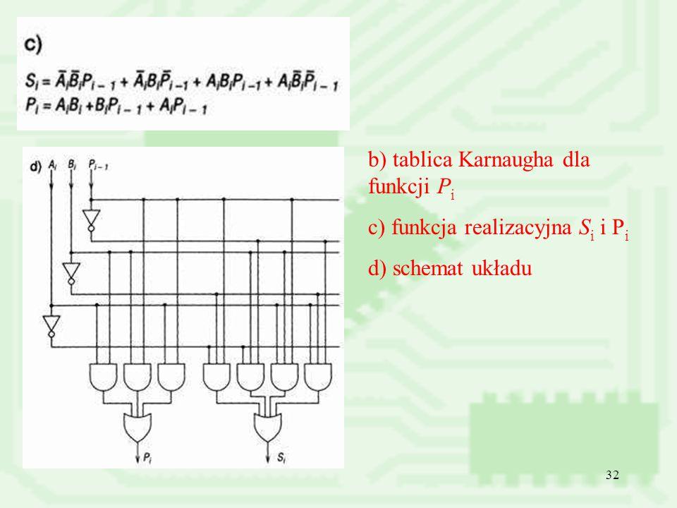 b) tablica Karnaugha dla funkcji Pi