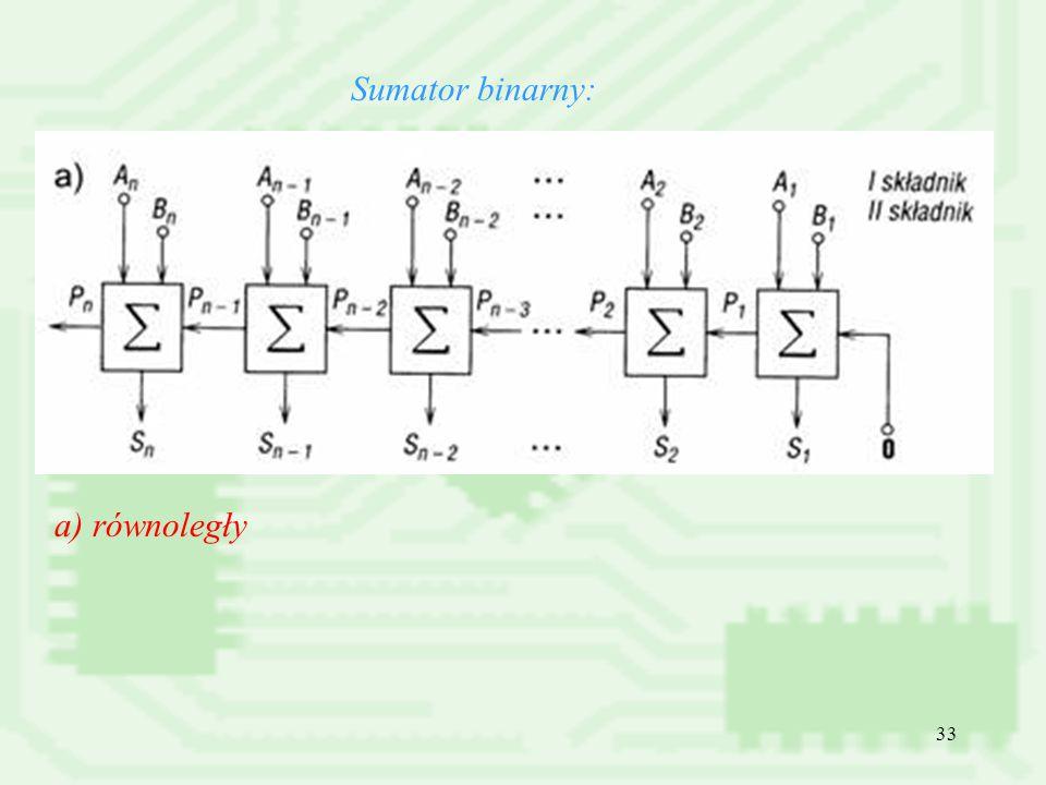 Sumator binarny: a) równoległy