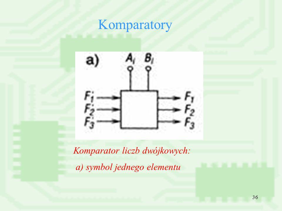 Komparatory Komparator liczb dwójkowych: a) symbol jednego elementu