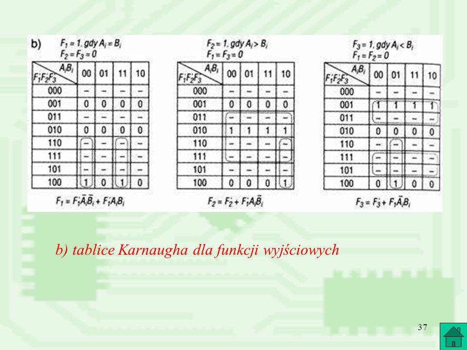 b) tablice Karnaugha dla funkcji wyjściowych