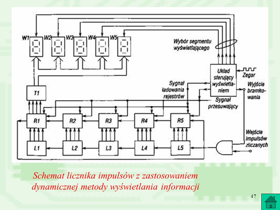 Schemat licznika impulsów z zastosowaniem dynamicznej metody wyświetlania informacji