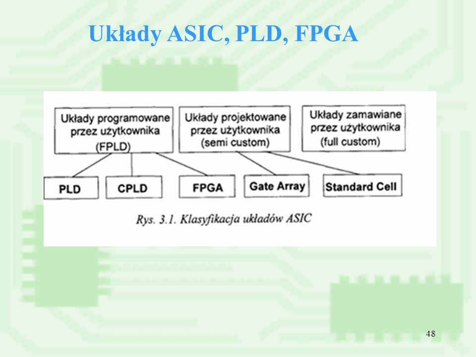 Układy ASIC, PLD, FPGA