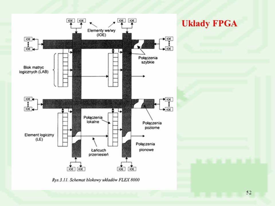 Układy FPGA