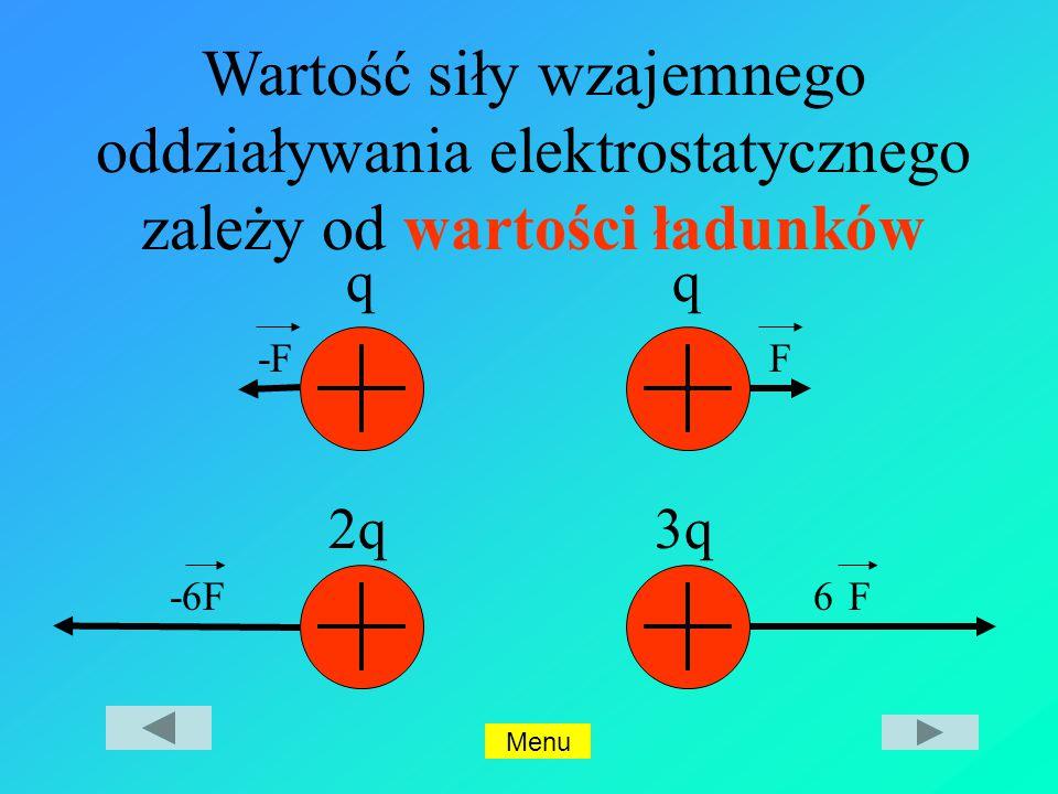 Wartość siły wzajemnego oddziaływania elektrostatycznego zależy od wartości ładunków