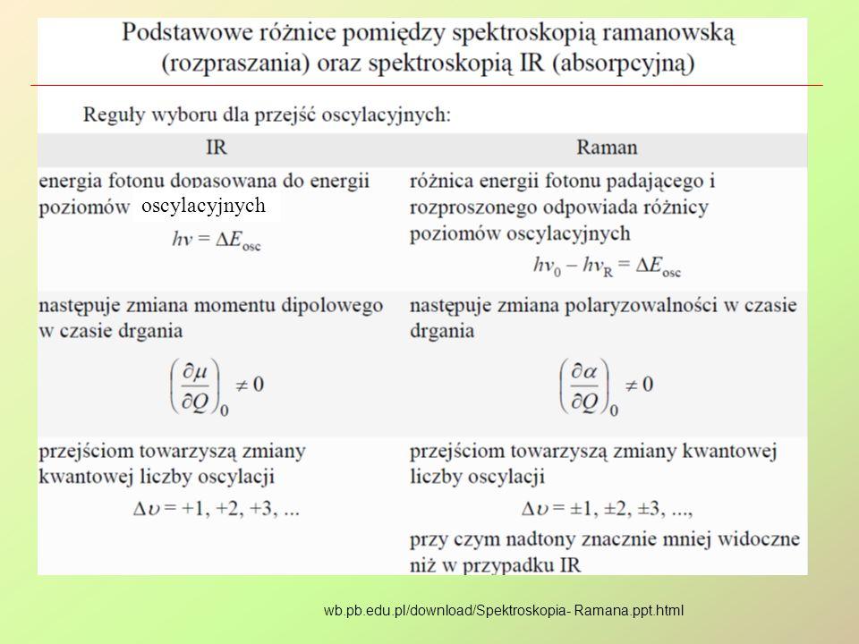 oscylacyjnych wb.pb.edu.pl/download/Spektroskopia- Ramana.ppt.html