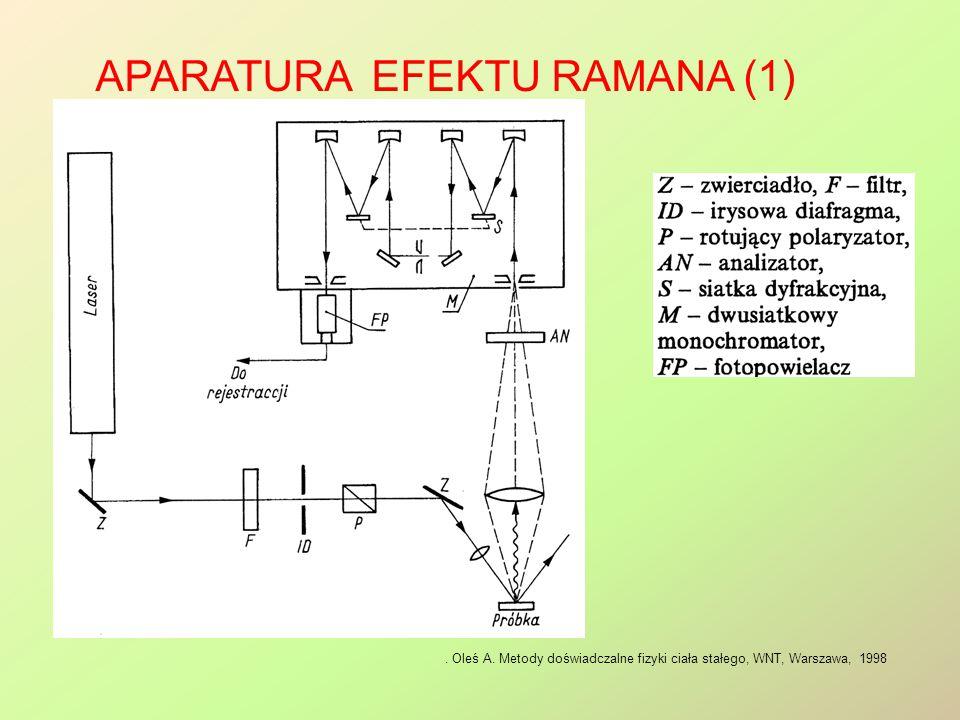 Aparatura efektu Ramana (1)