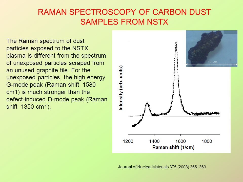 Raman spectroscopy of carbon dust samples from NSTX