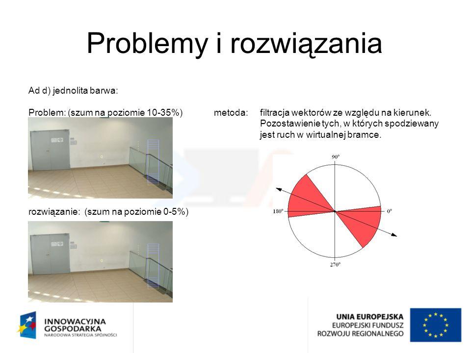 Problemy i rozwiązania