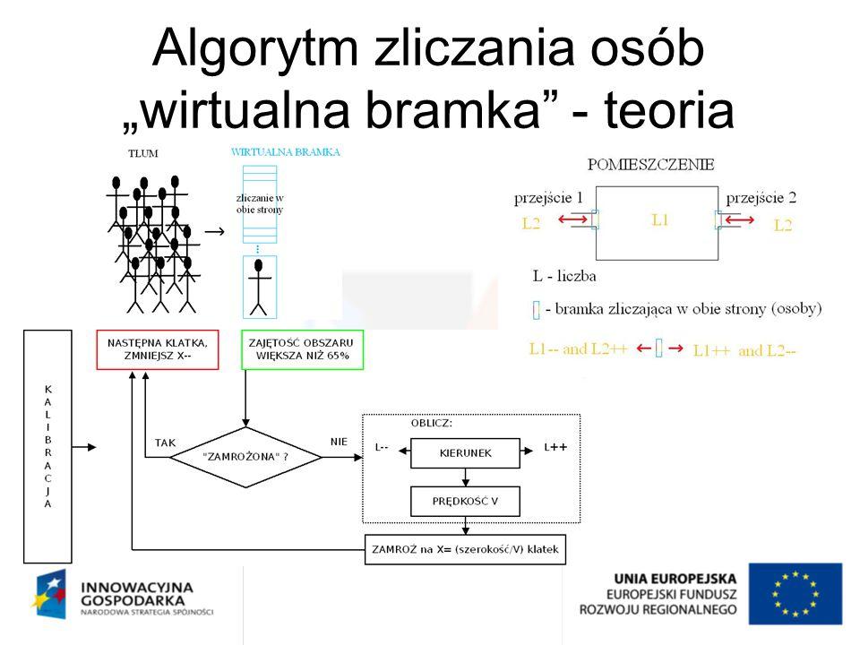 """Algorytm zliczania osób """"wirtualna bramka - teoria"""