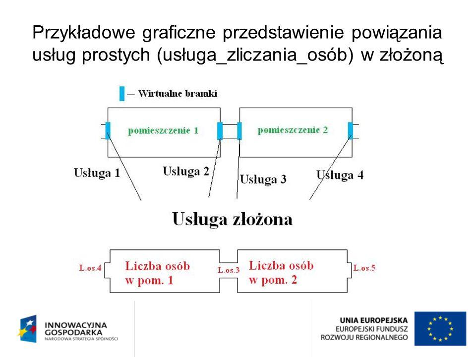 Przykładowe graficzne przedstawienie powiązania usług prostych (usługa_zliczania_osób) w złożoną