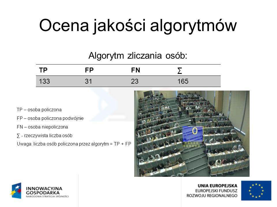 Ocena jakości algorytmów