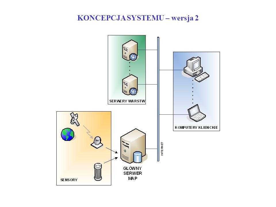 KONCEPCJA SYSTEMU – wersja 2
