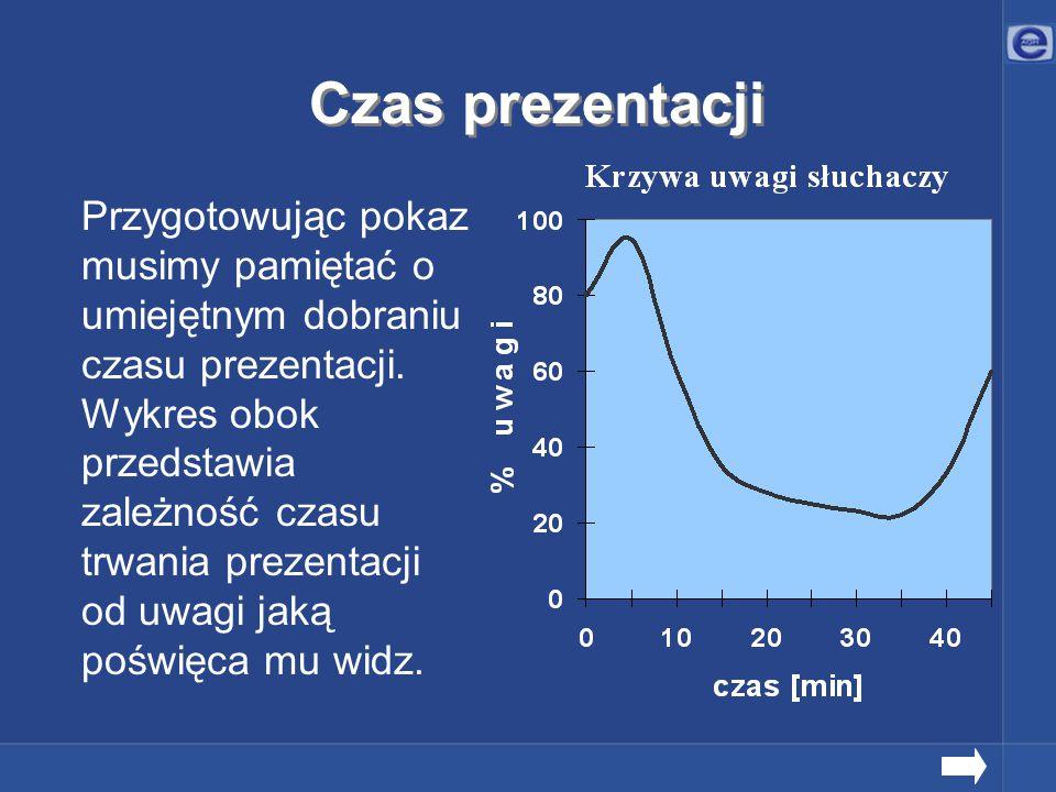 Czas prezentacji