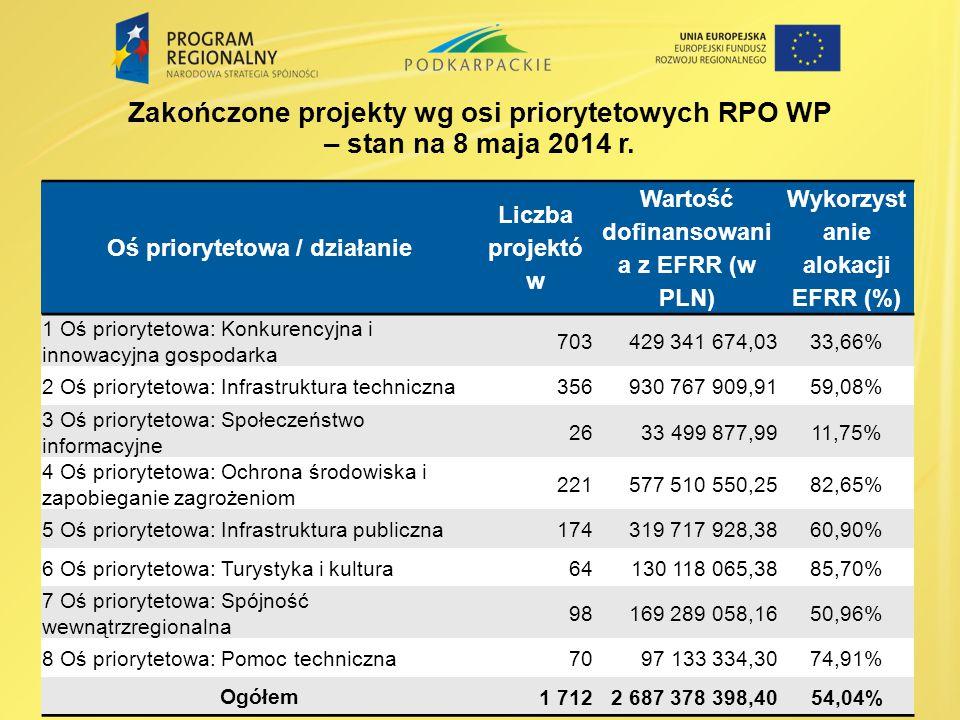 Zakończone projekty wg osi priorytetowych RPO WP