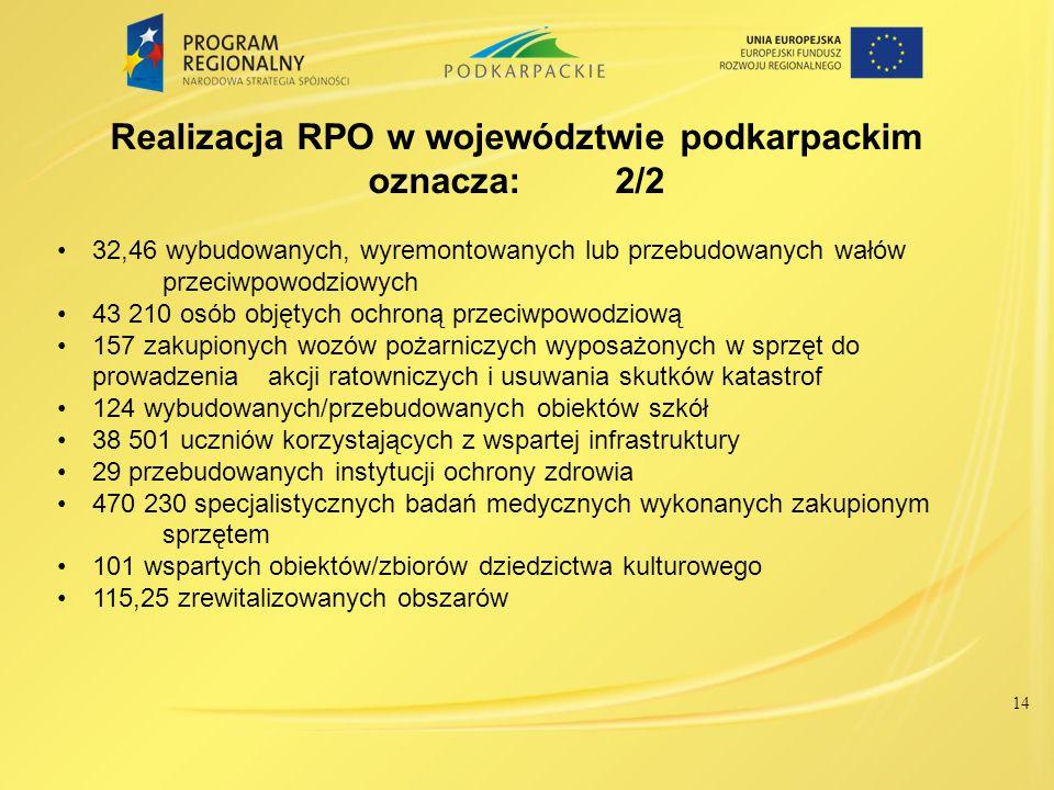 Realizacja RPO w województwie podkarpackim oznacza: 2/2