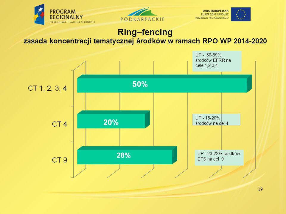 Ring–fencing zasada koncentracji tematycznej środków w ramach RPO WP 2014-2020